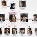 竹内結子と芦名星・三浦春馬のドラマ映画の共演作品は何?出演役も